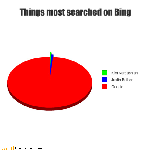 file_1675_funny-graphs-what-about-the-hipsters-that-use-bing-ironically