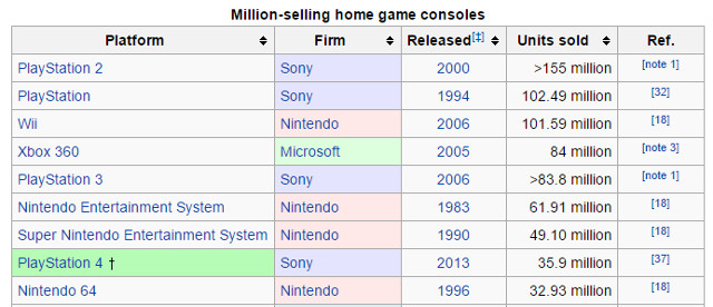 Top 10 best selling PS4 and Xbox One games of all time ...