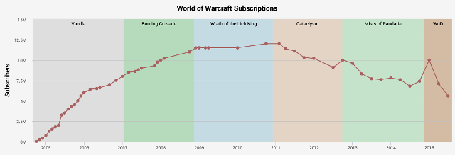 5 million subscribers returned for world of warcraft legion but
