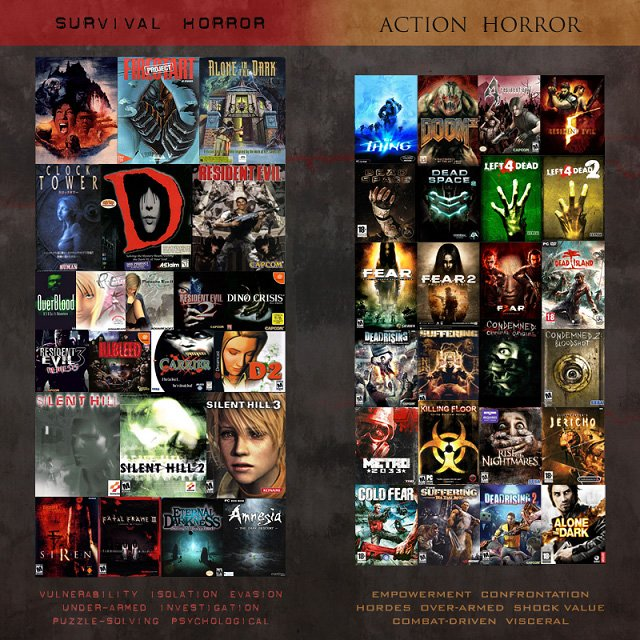 Survival Horror vs. Action Horror