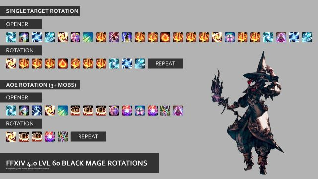 Ffxiv Stormblood Black Mage Rotation Guide Gamerevolution