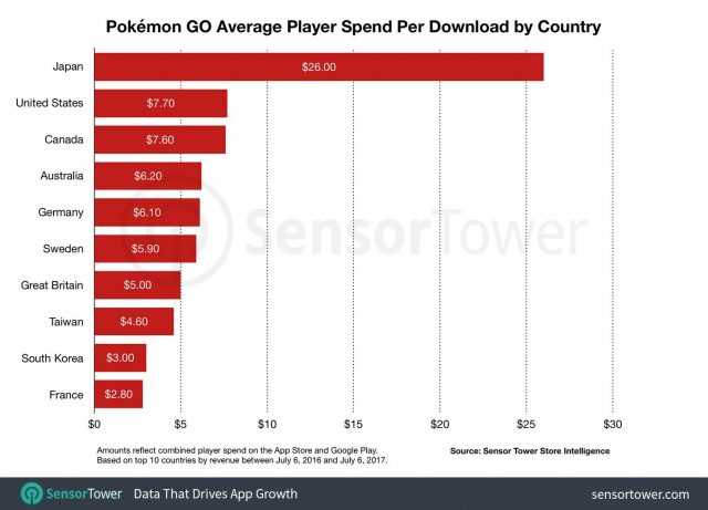 pokemon-go-revenue-pe32ugy