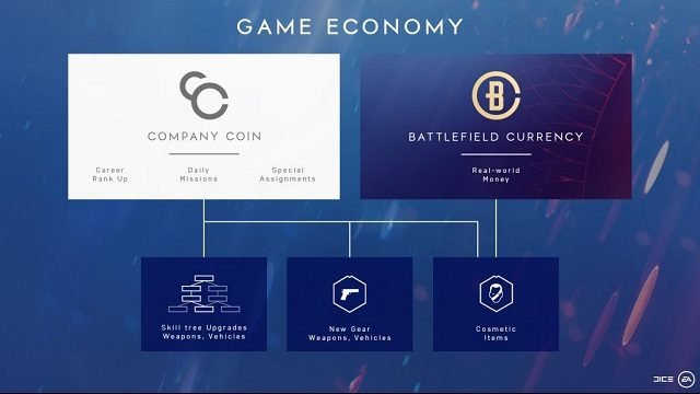 Battlefield 5 progression and economy have changed the way currency works in game.