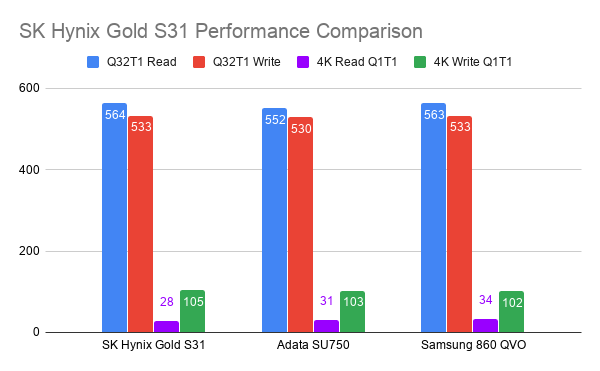 SK Hynix Gold S31 Performance Comparison