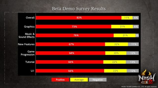 nioh open beta feedback survey