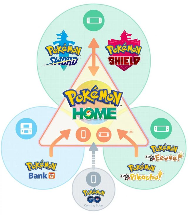 Pokemon Home Transfers